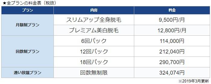 キレイモの全プランの料金表(税抜)