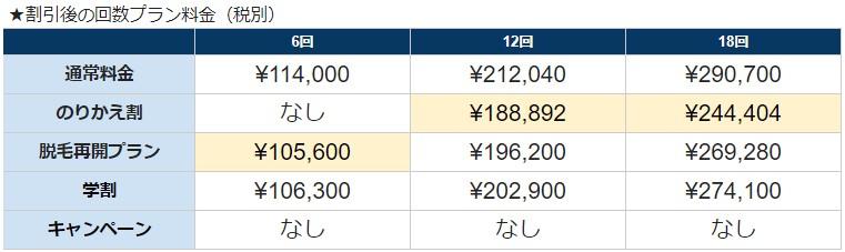 キレイモ割引サービス適用後の回数パックプラン料金(税別)
