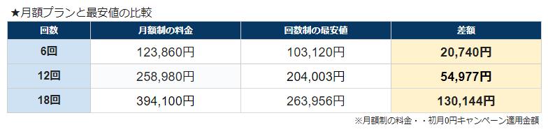 キレイモの月額プランと最安値の比較