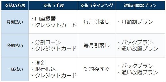 キレイモの支払い方法一覧表