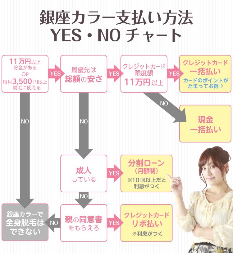 銀座カラー支払い方法YES・NOチャート