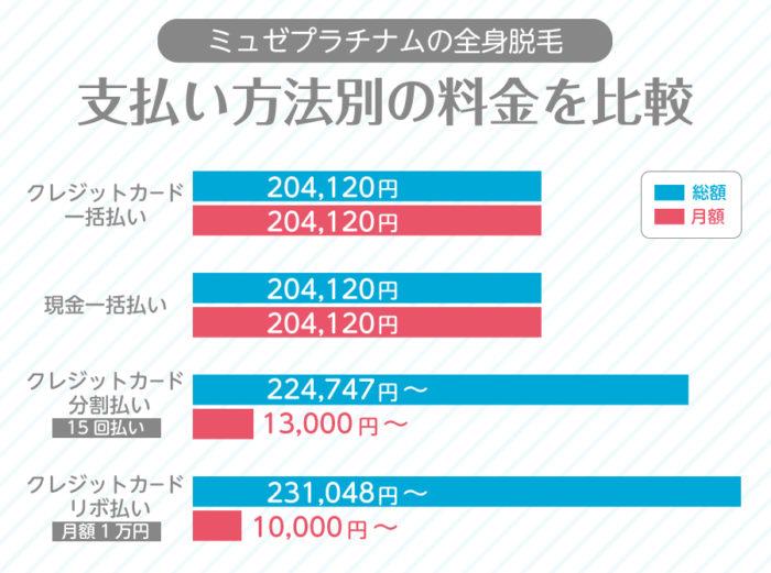 ミュゼプラチナム支払い方法別の総額料金と月額料金を比較