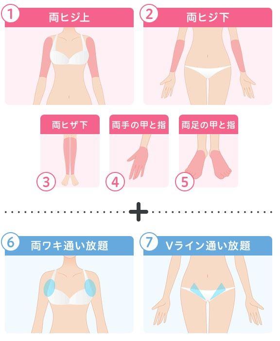 ミュゼ50円キャンペーン 「うでプラスA」